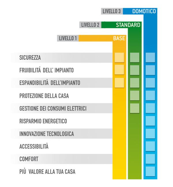 Schema Funzioni Impianti A Livelli