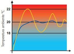 impianto termico modulante o a punto fisso?